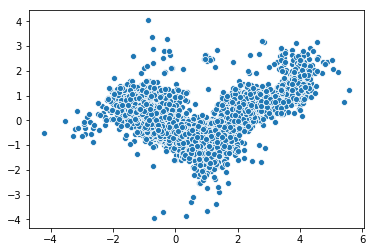 Visualizing embeddings with PCA