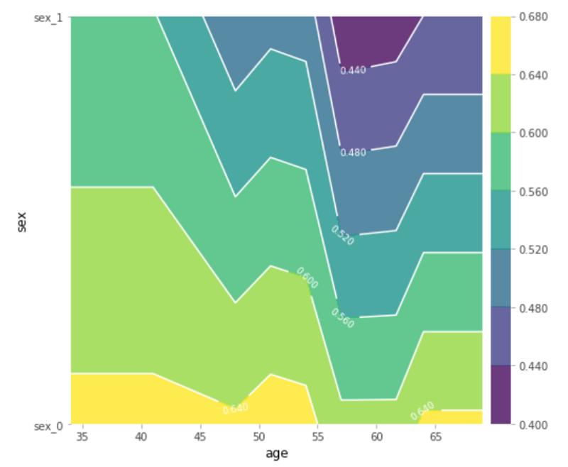 2d partial dependence plot