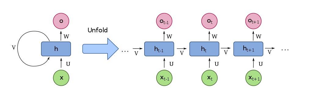 Unfold RNN
