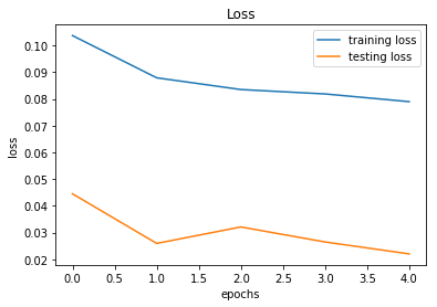 Training/Testting loss over epochs