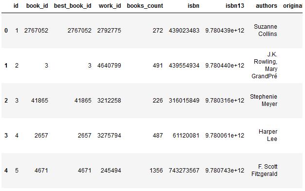 Book Data-set Head