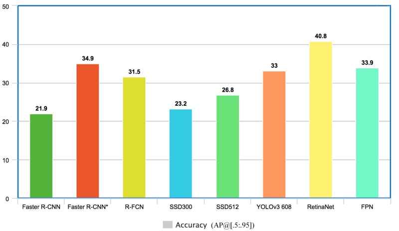 Object detection model scores on the COCO data-set