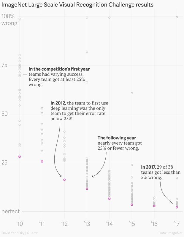 Error on ImageNet data-set over time