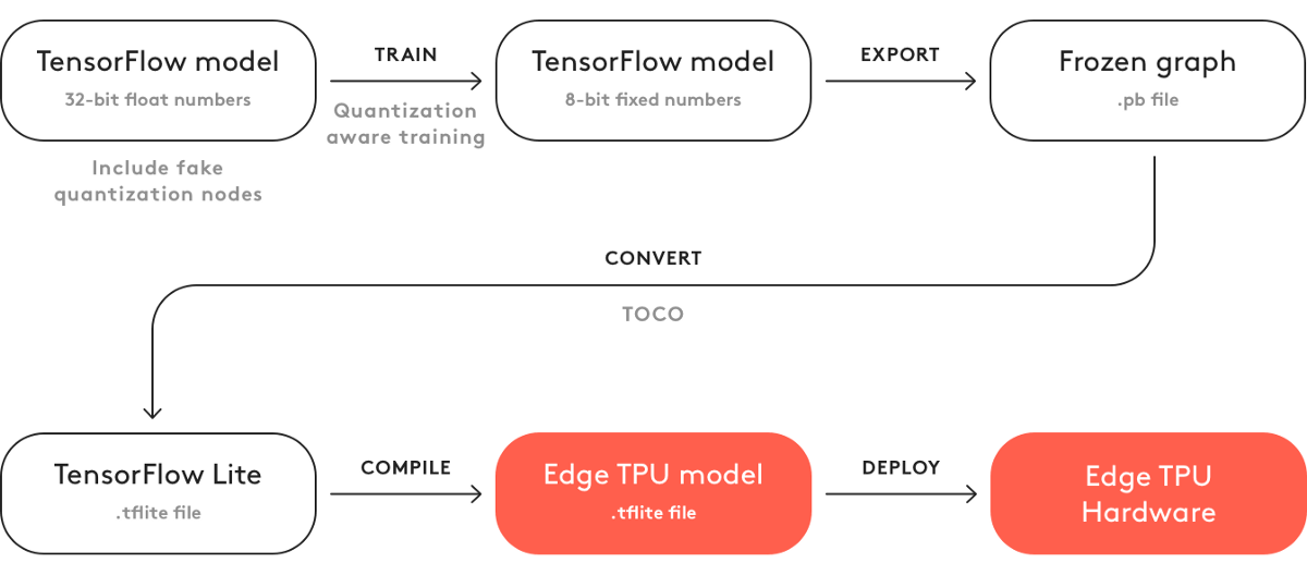 Building custom model process