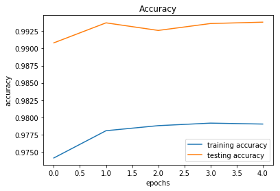 Training/Testing accuracy over epochs